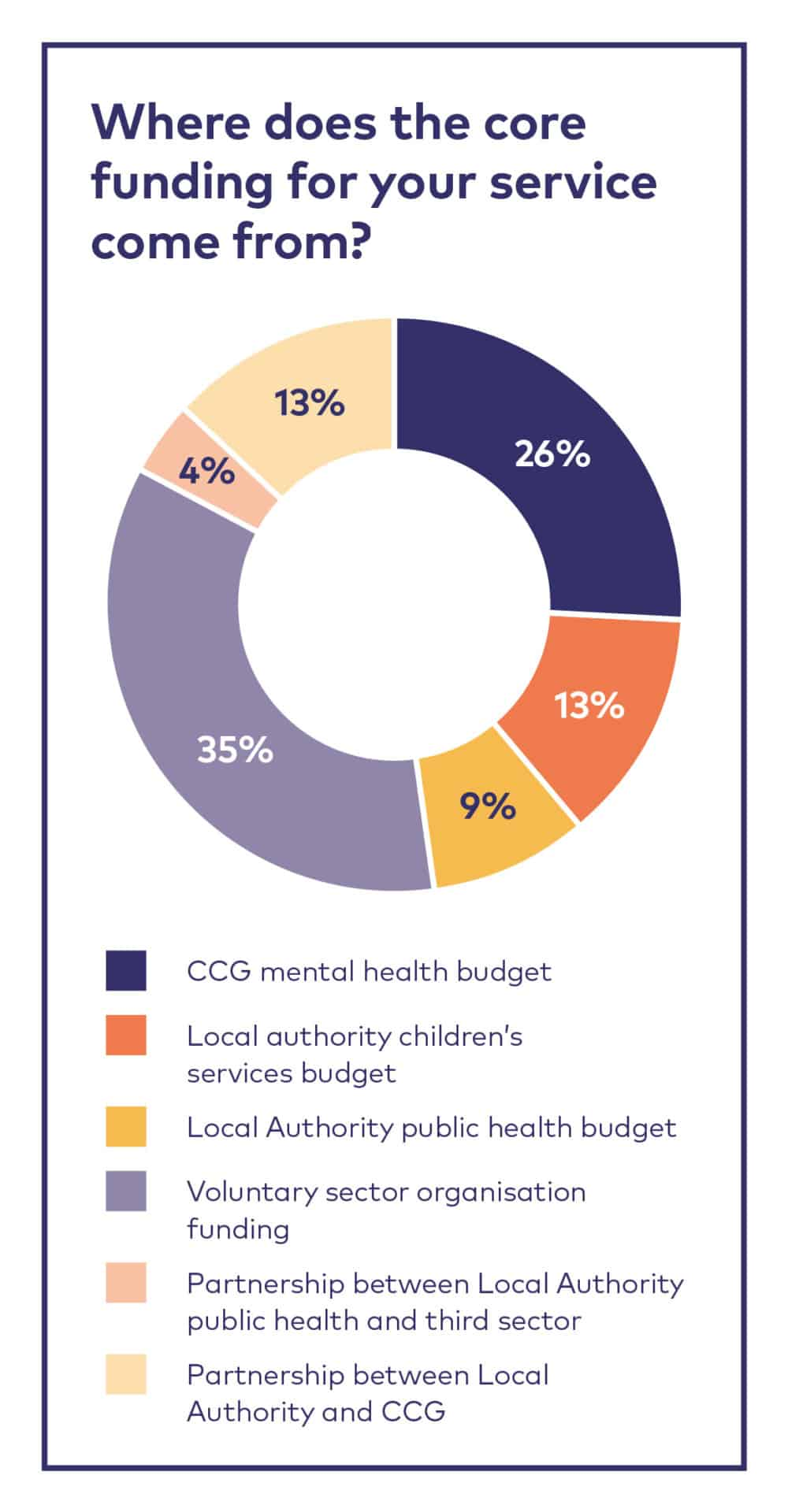 where does core funding for your service come from
